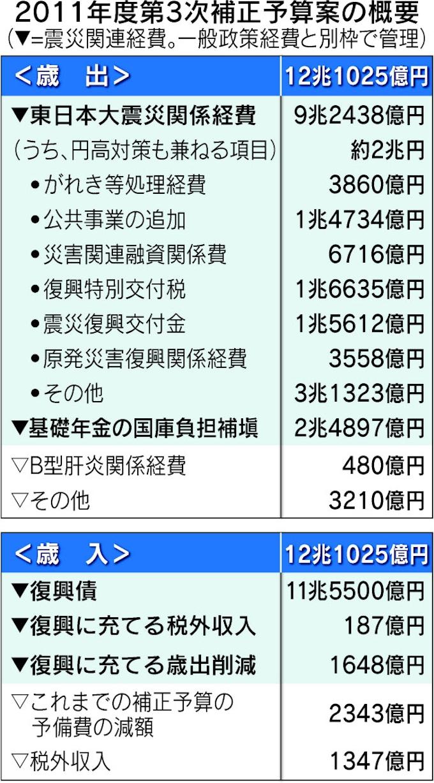 大震災 復興 税 東日本