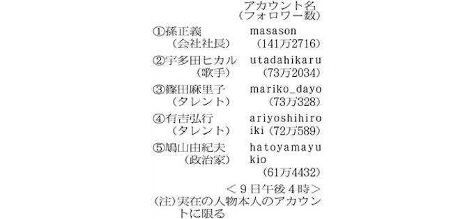 フォロワー 日本 ランキング ツイッター