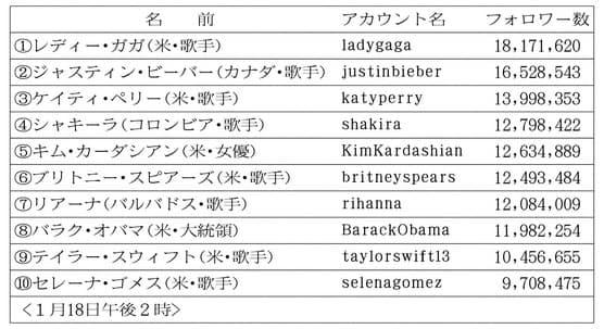 ランキング フォロワー 日本 ツイッター