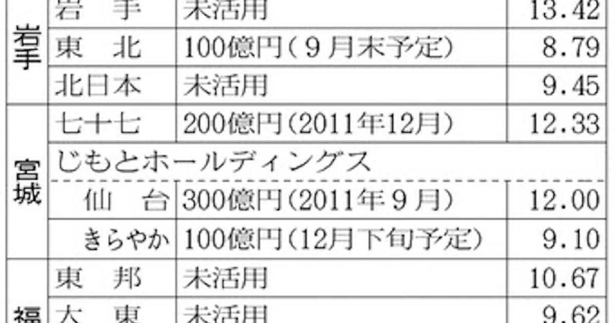 東北銀・きらやか銀、復興支援長期化に備え 公的資金注入: 日本経済新聞