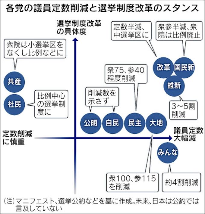 ねじれ国会、対策急務 議員定数削減も焦点: 日本経済新聞