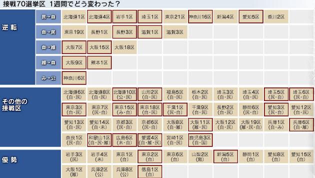 自公300議席の勢い 接戦区でも優位に 衆院選終盤情勢: 日本経済新聞