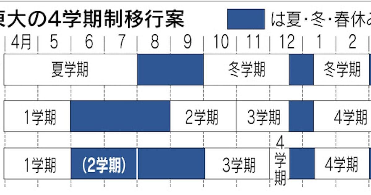 東大、4学期制導入へ 秋入学は当面見送り: 日本経済新聞
