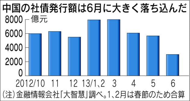 中国、社債1.4兆円の発行延期 過剰投資見直しへ  :日本経済新聞