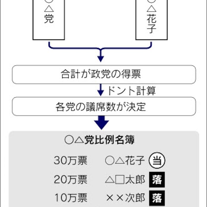 参院選の比例代表、個人票の数で当選順位が決定: 日本経済新聞