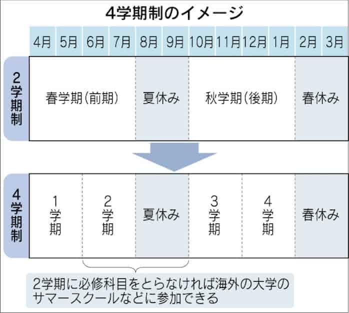 4学期制生かそう 2学期+夏休み、海外で学ぶ: 日本経済新聞