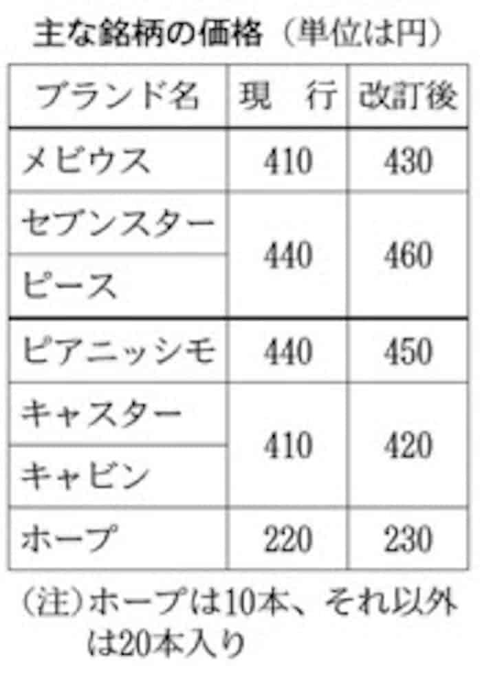 改定 たばこ 価格
