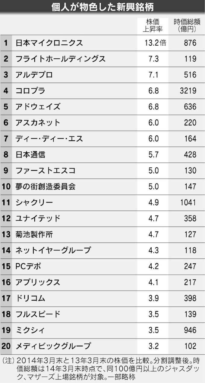 ニクス 株価 マイクロ 日本