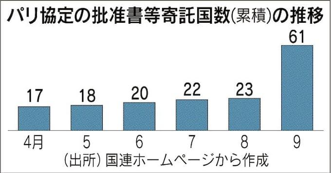 パリ協定が11月4日発効 日本も批准作業急げ: 日本経済新聞