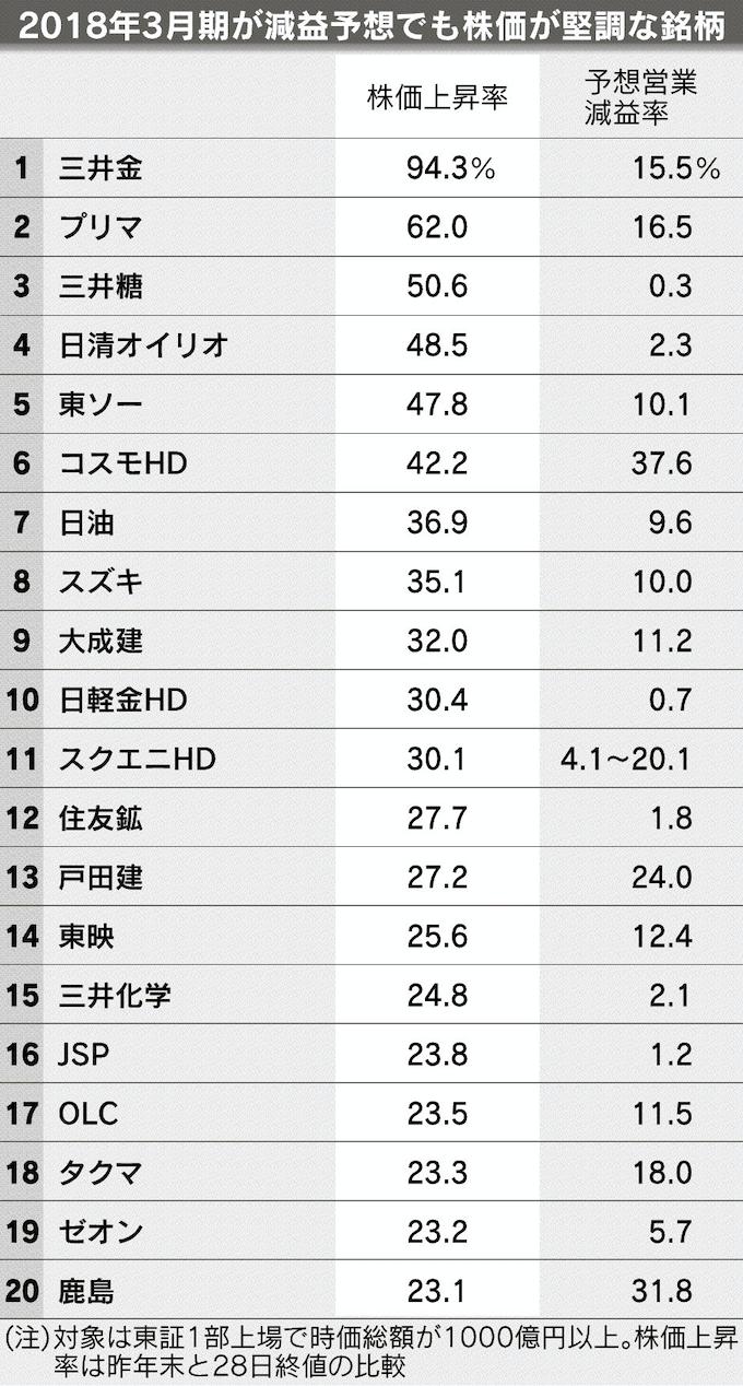 株価 東ソー