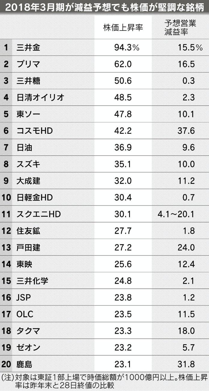 Jr 西日本 株価 掲示板
