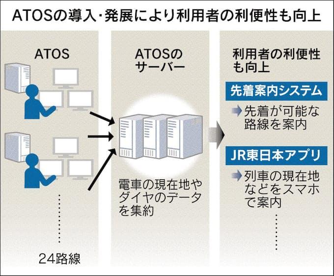 先に着く列車はこちら Jr東 案内きめ細かく 日本経済新聞