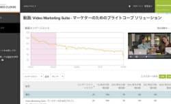 動画視聴の状況を分析したブライトコーブの画面