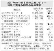 中部3県の主要レジャー施設の夏休み期間の総集客数