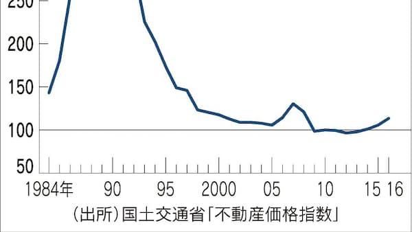 エコノミクストレンド バブル崩壊は予測可能か 小林慶一郎 慶大教授