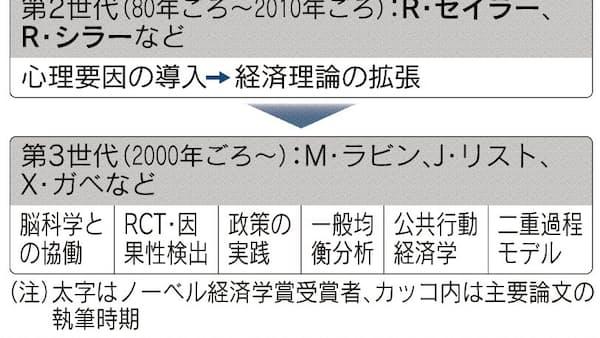 ノーベル経済学賞にセイラー氏 池田新介 大阪大学教授