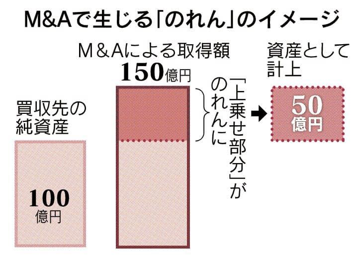 のれん」とは 見えない資産の対価: 日本経済新聞