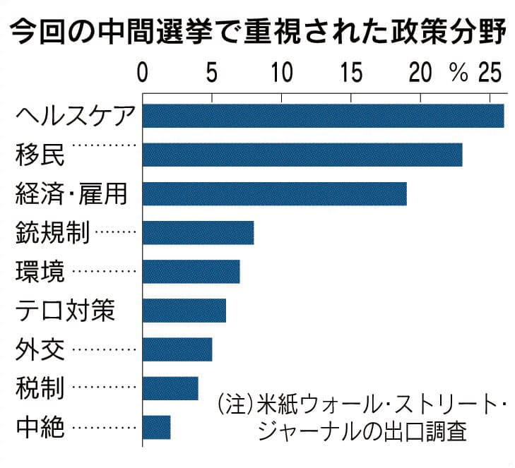米中間選挙とは 上下院・知事選を同時実施: 日本経済新聞