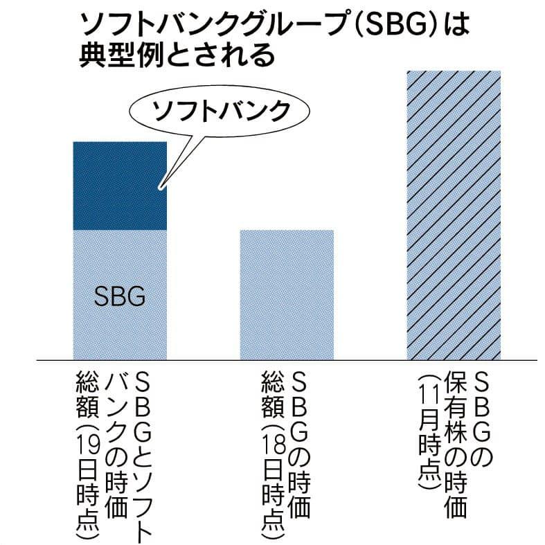 コングロマリット・ディスカウントとは 多角化の評価難しく: 日本経済新聞
