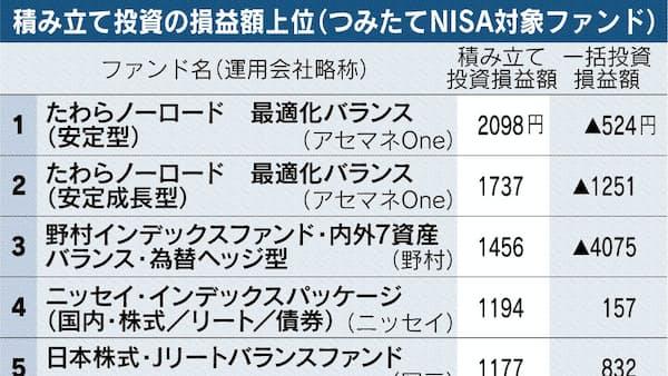 つみたてNISA、1年目の成績 バランス型が上位に