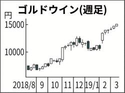上昇 率 ランキング 株価