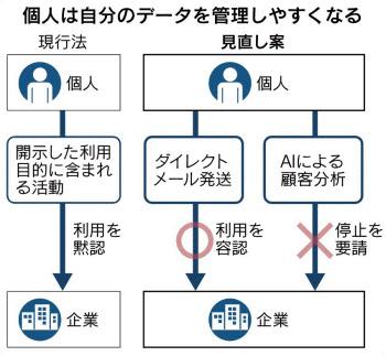 法 保護 個人 情報