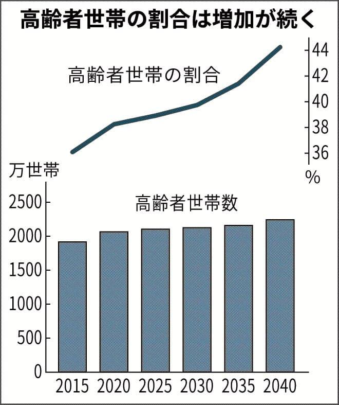 世帯数の将来推計とは 増える「高齢者のみ単身」: 日本経済新聞