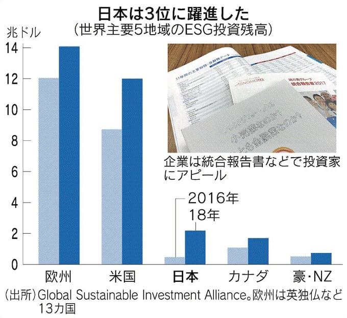 増えるESG投資の運用残高 3300兆円、質向上課題に: 日本経済新聞