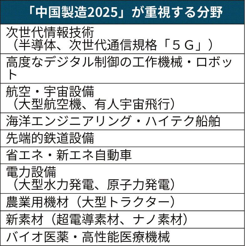 中国の産業補助金とは WTOルール抵触のケースも: 日本経済新聞