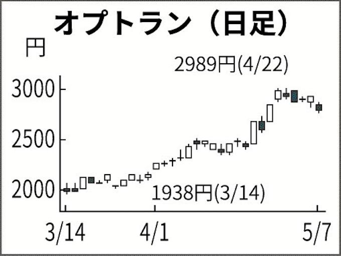 株価 オプトラン