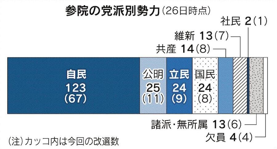 参議院 選挙 比例 区 得票 数