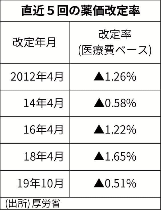 薬価 改定 2019 一覧