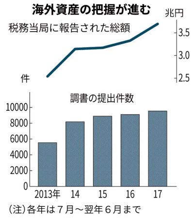 国外財産調書とは 税逃れ防止へ5000万円超に提出義務: 日本経済新聞