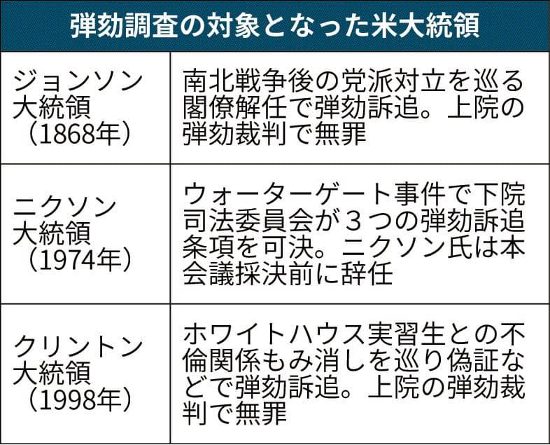 米大統領弾劾とは 「有罪」事例まだ無し: 日本経済新聞