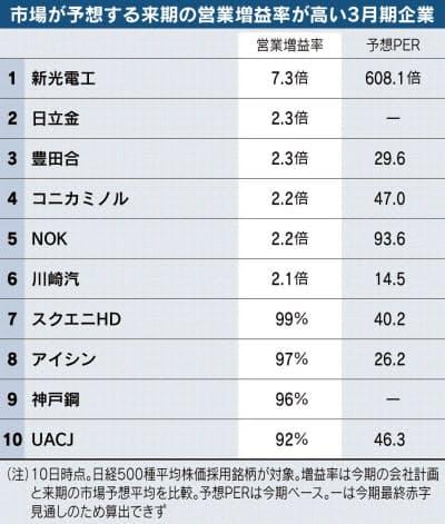 スクエア エニックス 株価