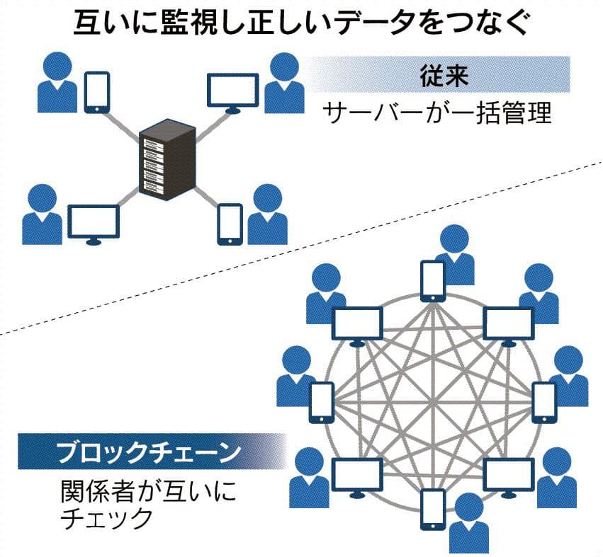 ブロックチェーンとは データ改ざんリスク低く: 日本経済新聞