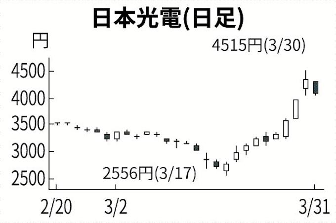 コロナ 日本 光電