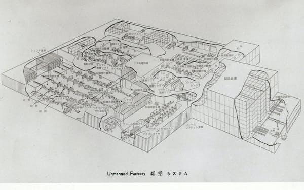 50年以上前に人と機械が共生する工場「アンマンドファクトリ」の概念図を描いた