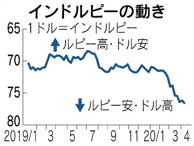 インドルピー軟調 コロナ禍で全土封鎖続く: 日本経済新聞