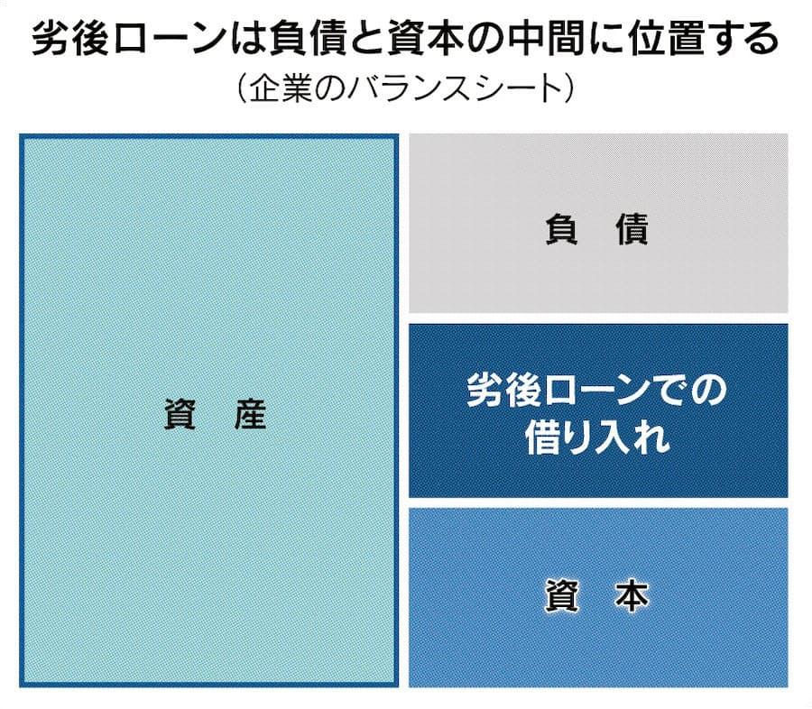 劣後ローンとは 資本増強に近い企業の借り入れ: 日本経済新聞
