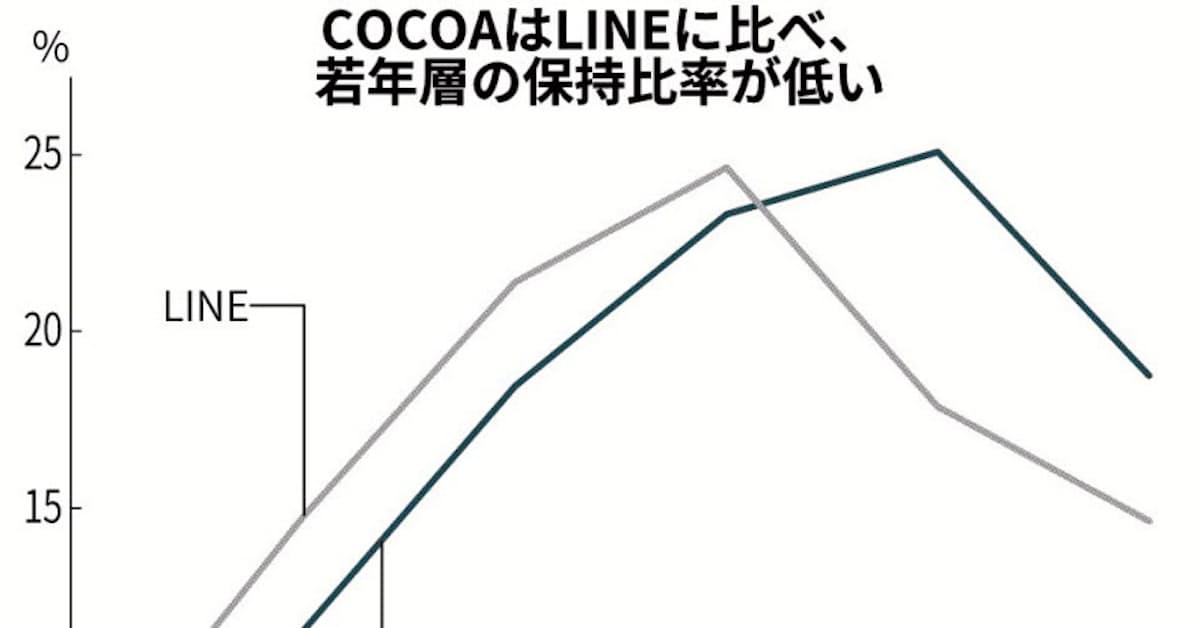 率 Cocoa 普及