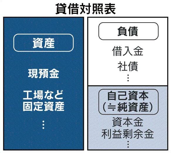 自己資本とは 負債と異なり期限付きの返済義務なし: 日本経済新聞
