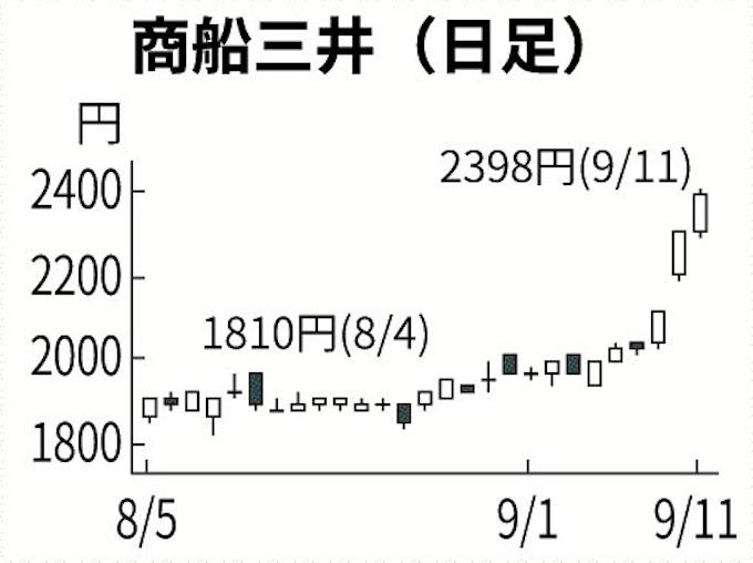 郵船 株価 日本