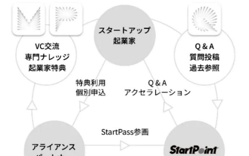 「StartPass」の仕組み