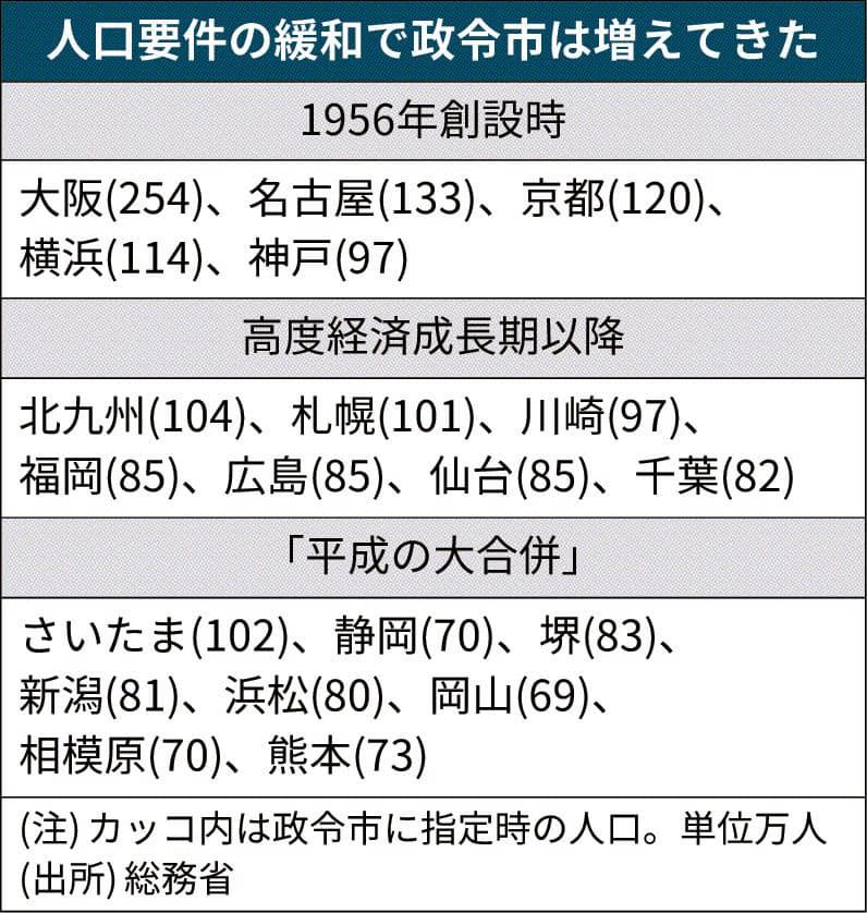 都市 政令 一覧 指定