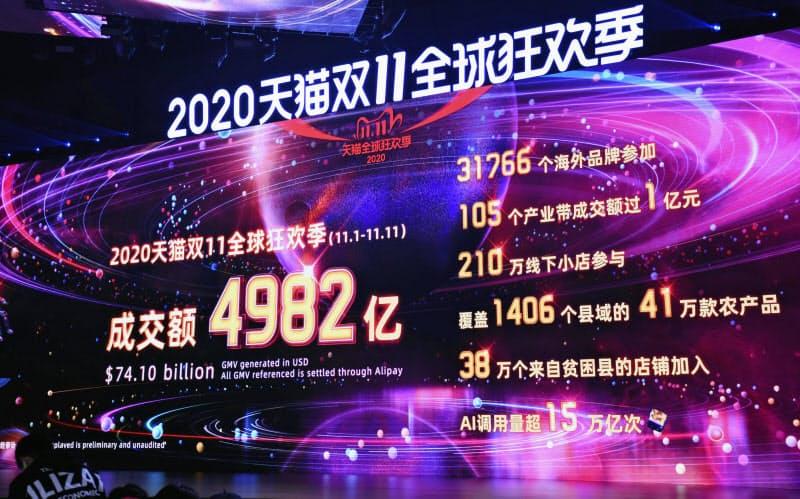 アリババの「独身の日」セール累計の取扱額が4982億元に達したことを告げるスクリーン(12日、中国・杭州市)=共同
