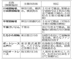 苦戦の公営ギャンブル、神奈川や千葉市が競輪撤退: 日本経済新聞