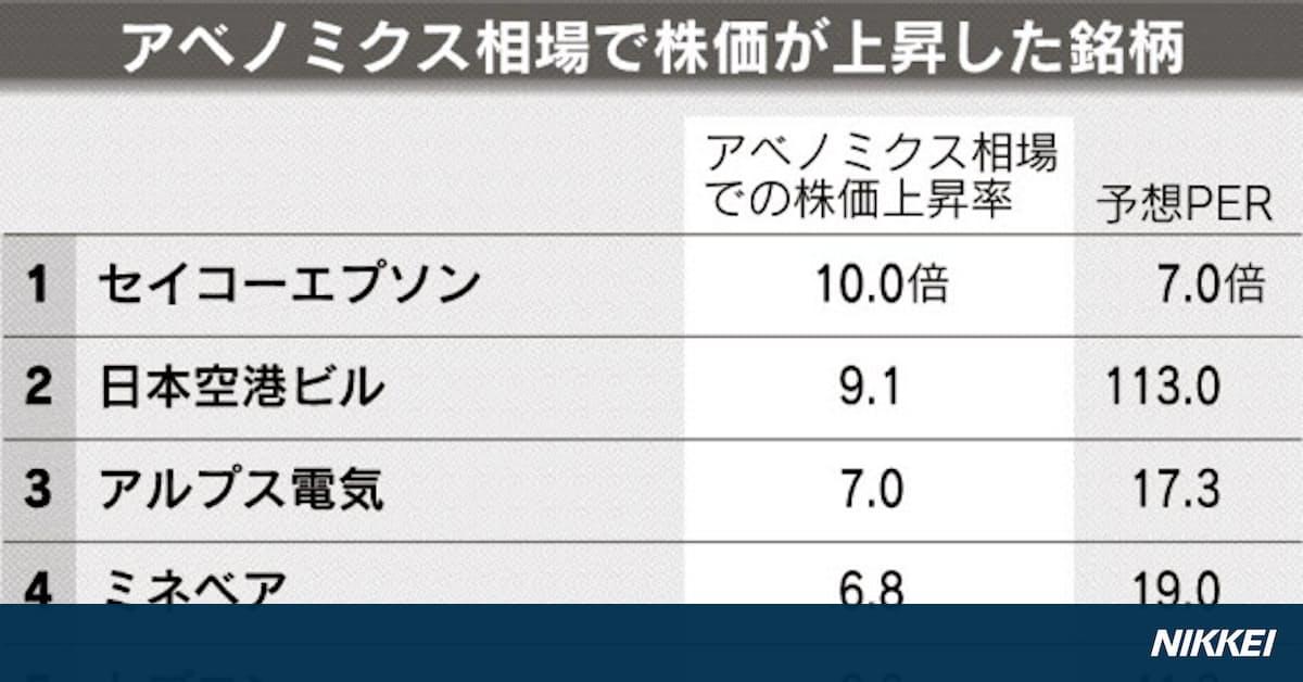 エプソン 株価