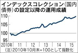 信託報酬が安い指数連動型 最低コストは0.2%未満: 日本経済新聞