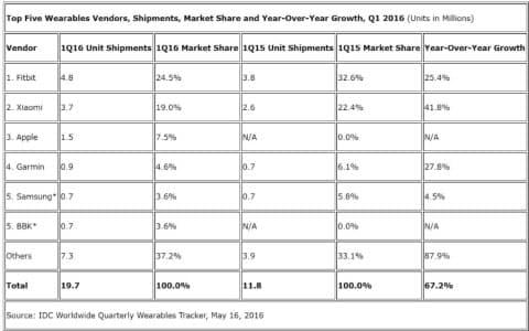 ウエアラブル端末メーカー上位5社、出荷台数、市場シェア、前年同期比での伸び率 16年第1四半期(単位:100万台)=IDCの調査データより